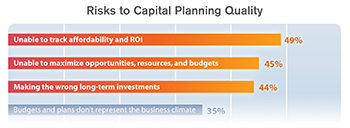 Risks to Capital Planning