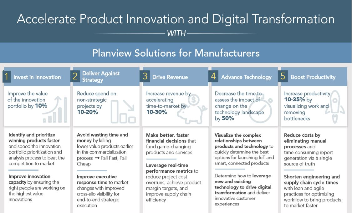 Product Innovation in Manufacturing